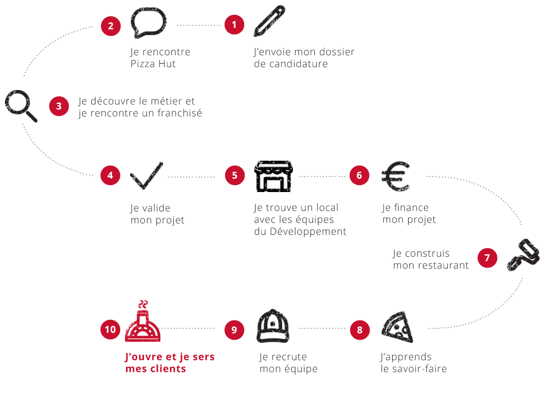 Etapes, devenir Franchisé Pizza hut